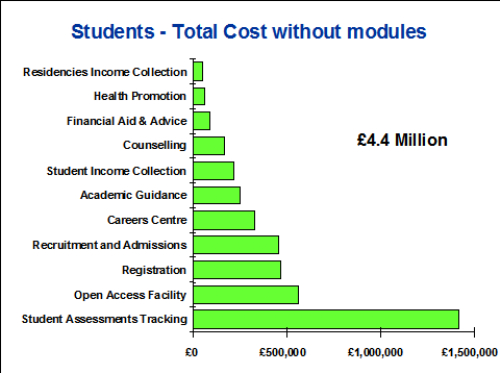 Students - Total Cost without modules