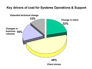 client choice 48%; Client change 22%; change in volumes 18%; essential change 12%