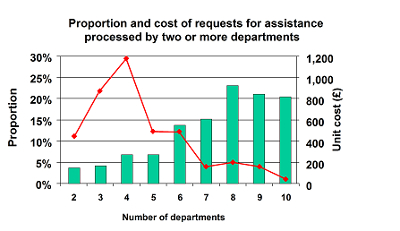 Proportion of assistance / Number of Departments