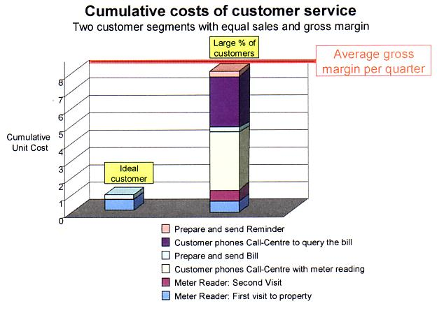 Cumulative costs of customer service, cost of reading a meter